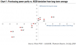 Purchasing power parity vs. REER deviation from long - term average