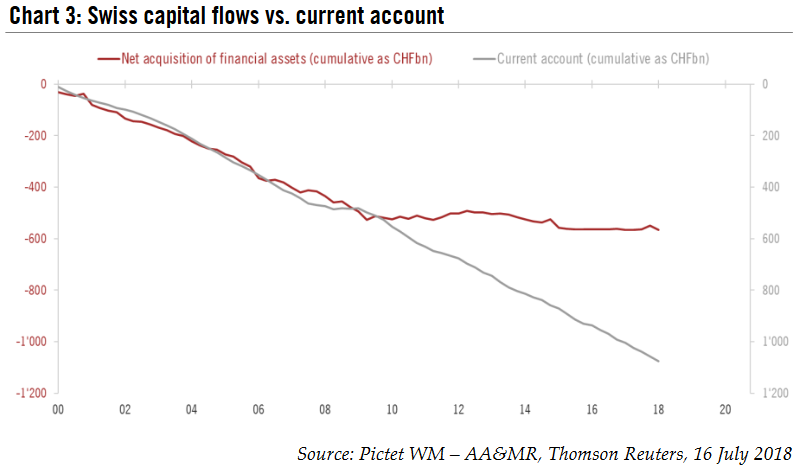 Swiss capital flows vs. current account