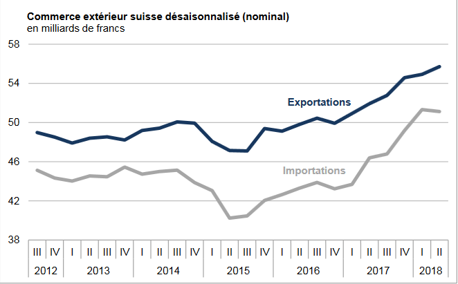 Swiss exports and imports, seasonally adjusted (in bn CHF), June 2018