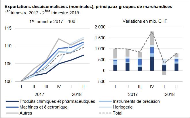 Swiss Exports per Sector, Q1 2017 vs. Q2 2018