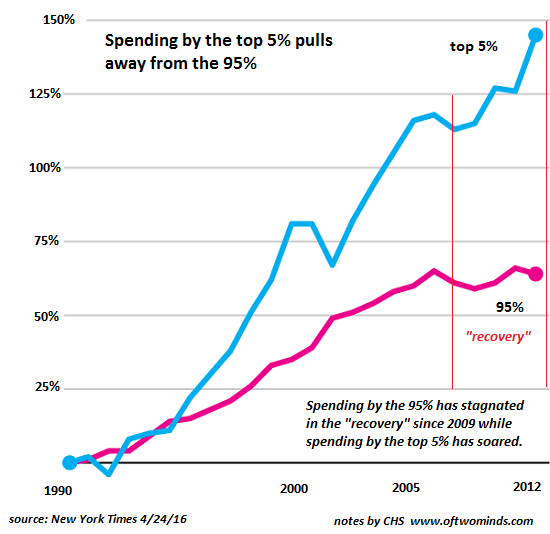 Spending by the top 5% pulls away from the 95%, 1990-2012
