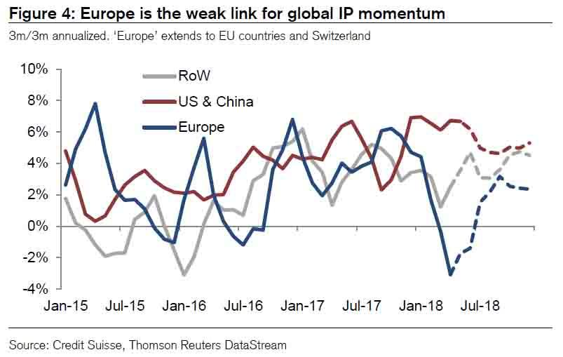 Europe Global IP momentum, Jan 2015 - Jul 2018
