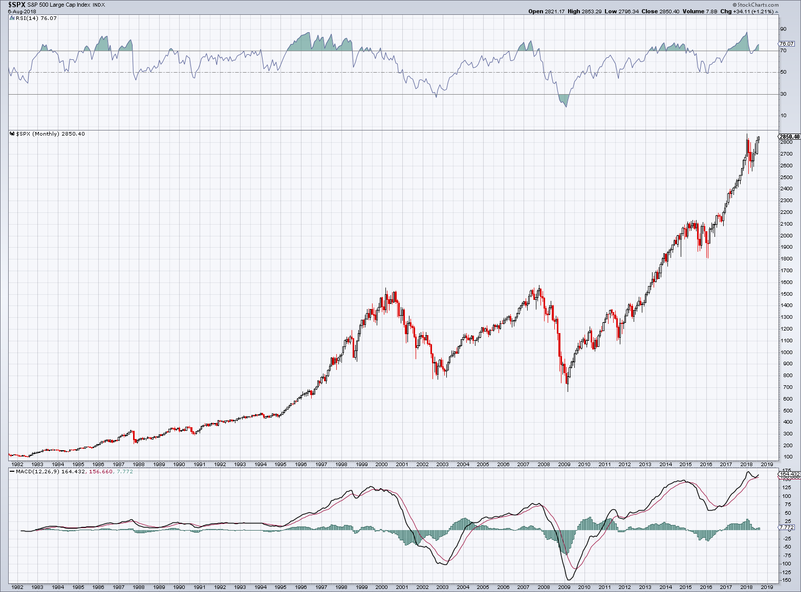 SPX, Monthly