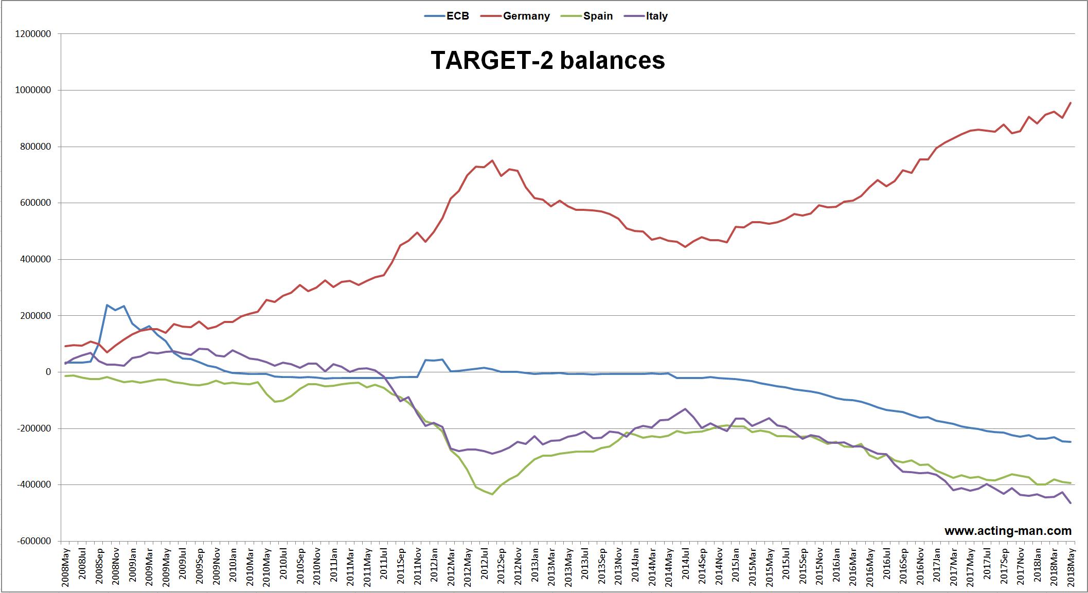 TARGET 2 Balances euro system until May 31