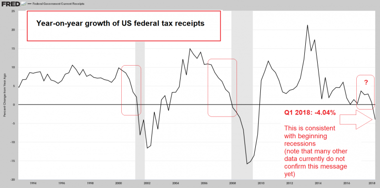 Federal Tax Receipts,YoY 1994 - 2018