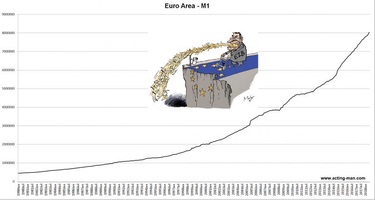 Euro Area - M1, 1980-2018