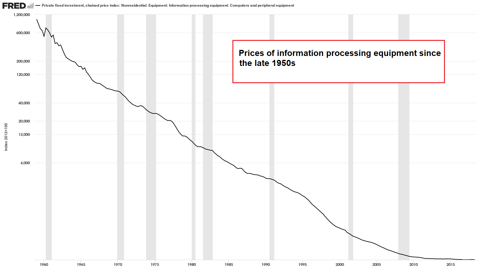 Prices of IT equipment since the late 1950s