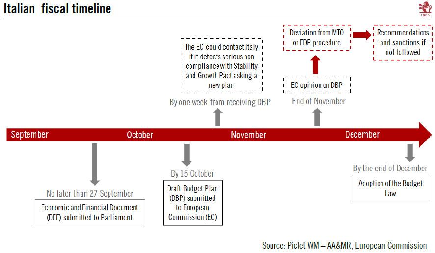 Italian Fiscal Timeline