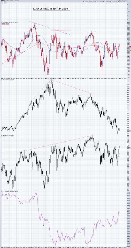 DJIA vs NDX vs NYA in 2000