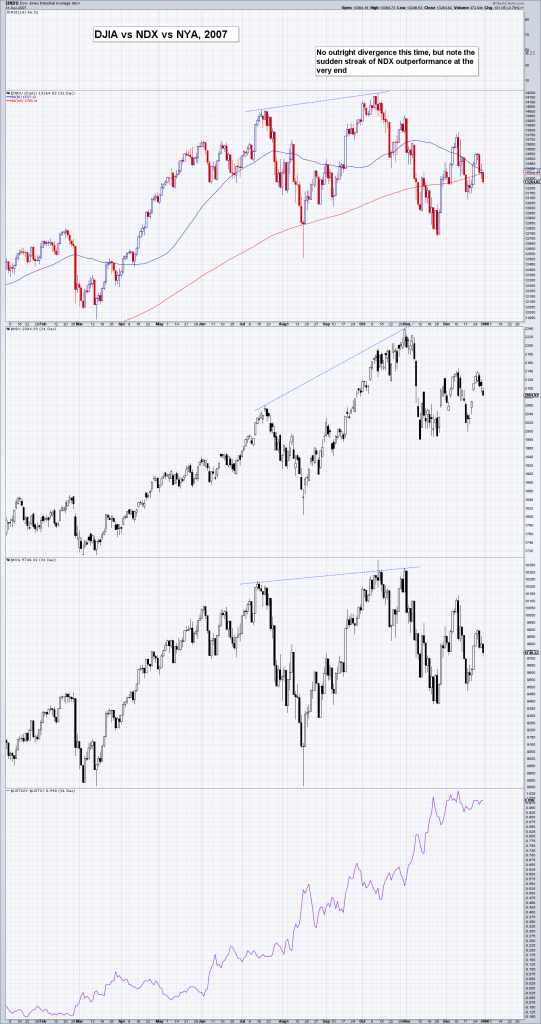 DJIA vs NDX vs NYA in 2007