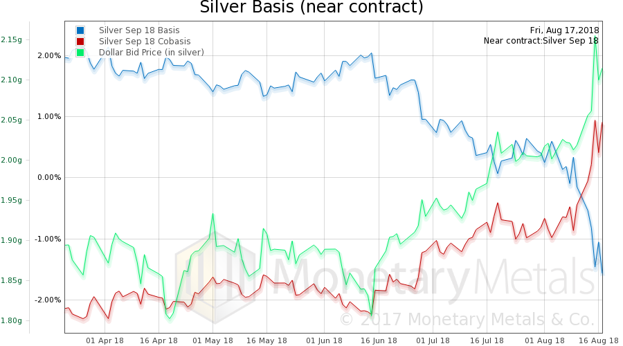 Silver basis, co-basis and the USD priced in grams of silver