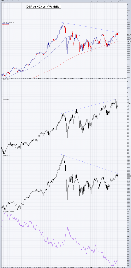 DJIA vs NDX vs NYA, daily