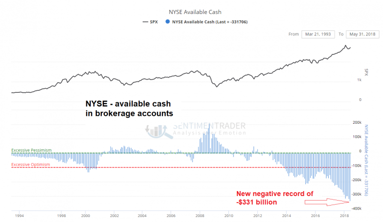 NYSE Available Cash Negative Record, 1994 - 2018