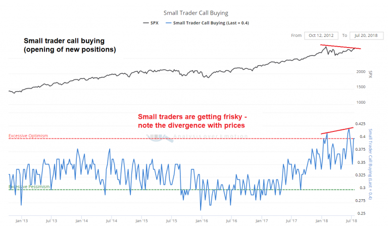 Small Trader Call Buyingm, Jan 2013 - Jul 2018
