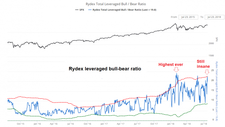Rydex Leveraged Bull Bear Ratio, Oct 2015 - Jul 2018
