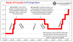 Canada BoC ON Target, August 2018