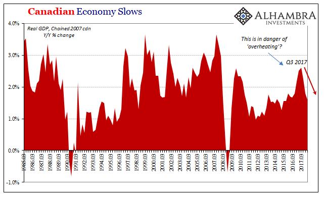 Canada GDP, March 1985 - 2018