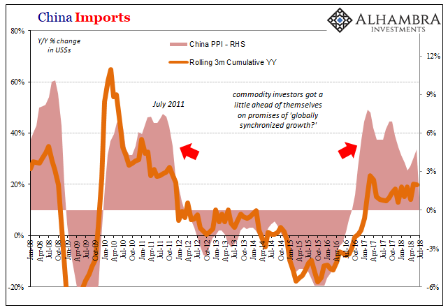 China Imports, Jun 2008 - Jul 2018