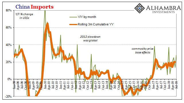 China Imports, Jan 2008 - Jul 2018