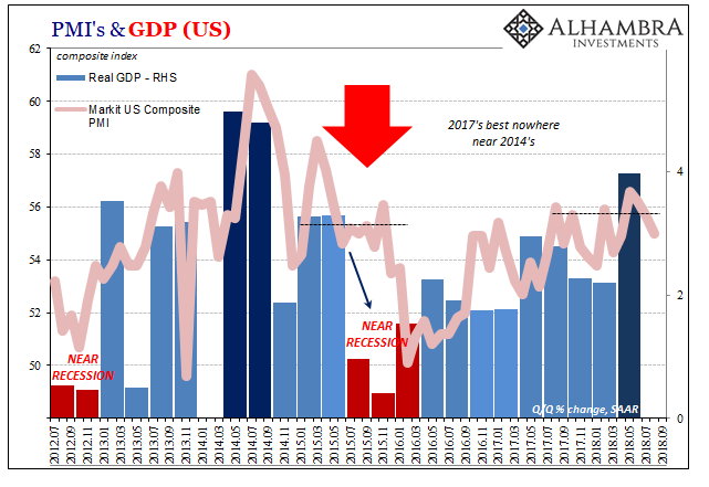 US PMIs and GDP, August 2018