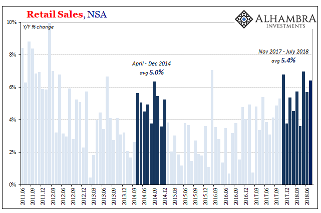 US Retail Sales, April 2014 - Dec 2014 and Nov 2017 - July 2018