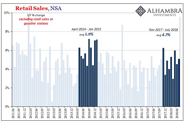 US Retail Sales and Ex Gasoline, April 2014 - Jan 2015 and Nov 2017 - July 2018
