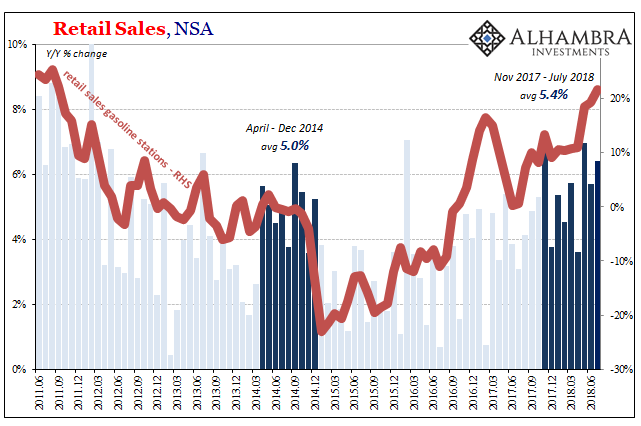 US Retail Sales, Gasoline April 2014 - Dec 2014 and Nov 2017 - July 2018
