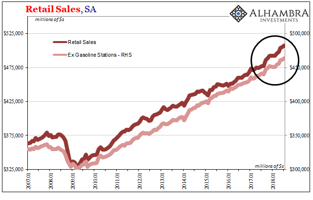 US Retail Sales and Ex Gasoline, Jan 2007 - Aug 2018