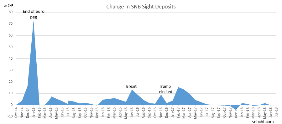 Change in SNB Sight Deposits July 2018
