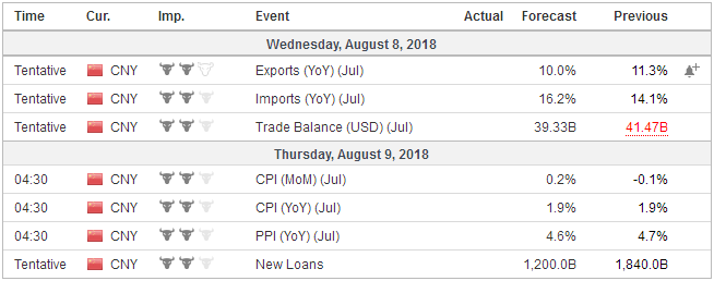 Economic Events: China, Week August 02