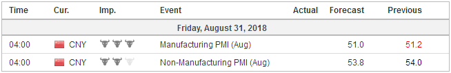 Economic Events: China, Week August 27
