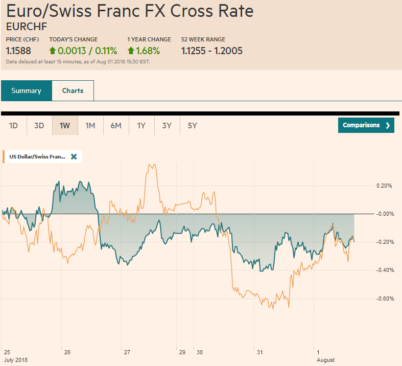 EUR/CHF and USD/CHF, August 01