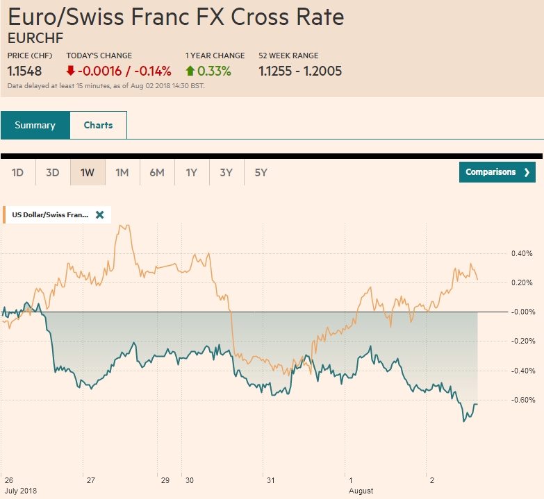 EUR/CHF and USD/CHF, August 02