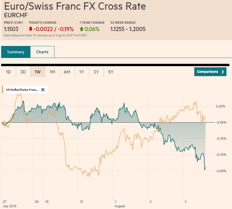 EUR/CHF and USD/CHF, August 03