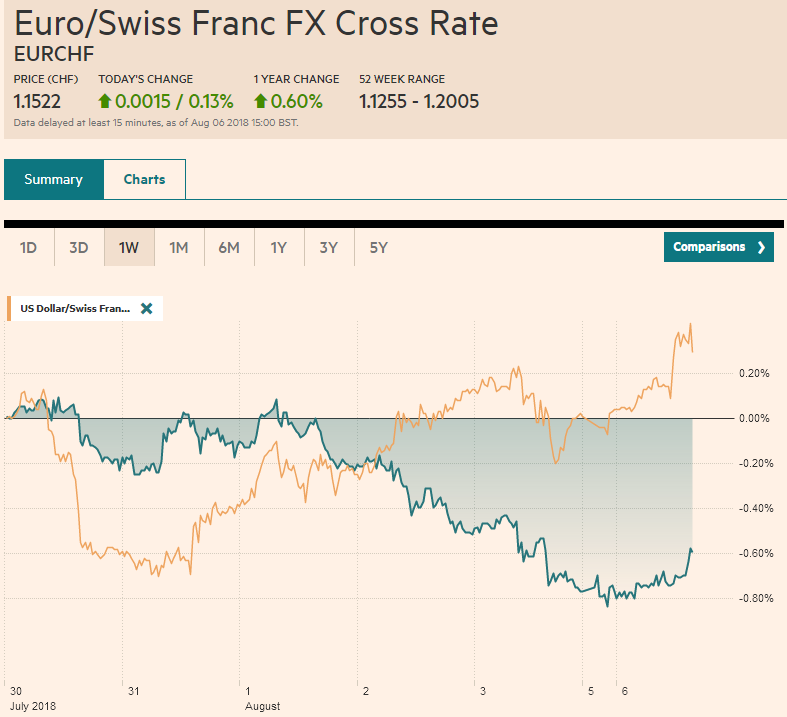 EUR/CHF and USD/CHF, August 06