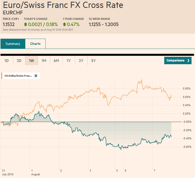 EUR/CHF and USD/CHF, August 07