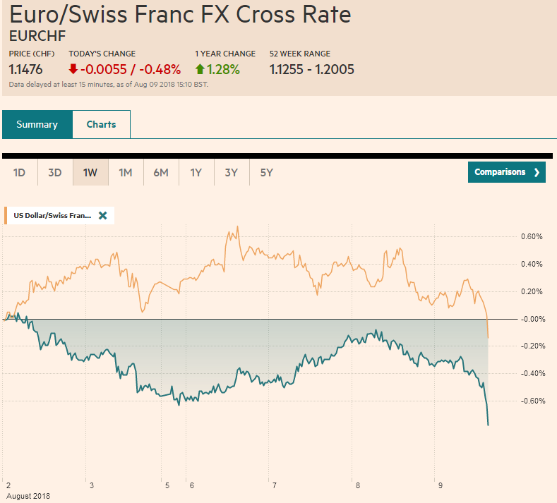EUR/CHF and USD/CHF, August 09