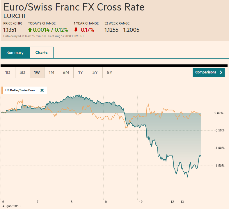 EUR/CHF and USD/CHF, August 13