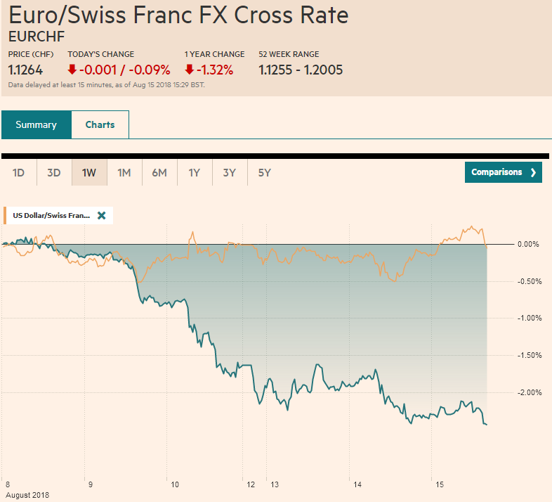 EUR/CHF and USD/CHF, August 15