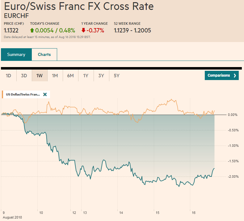 EUR/CHF and USD/CHF, August 16