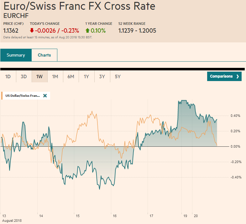 EUR/CHF and USD/CHF, August 20