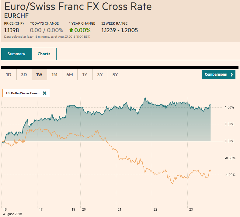 EUR/CHF and USD/CHF, August 23