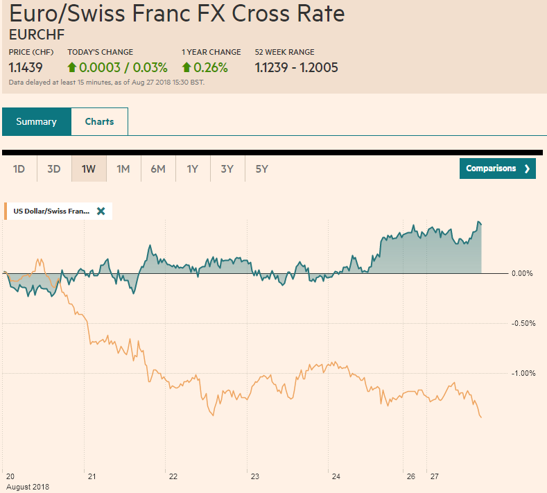 EUR/CHF and USD/CHF, August 27