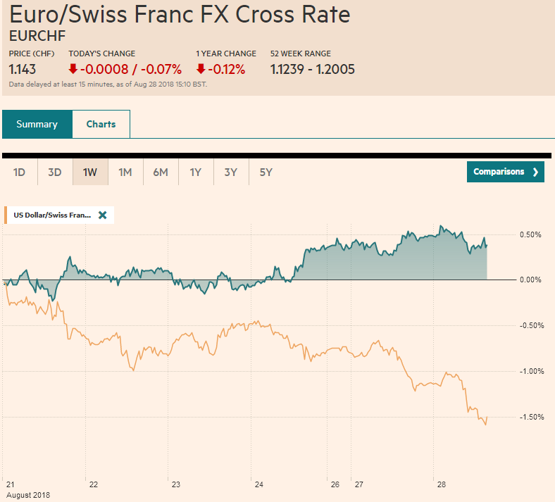 EUR/CHF and USD/CHF, August 28