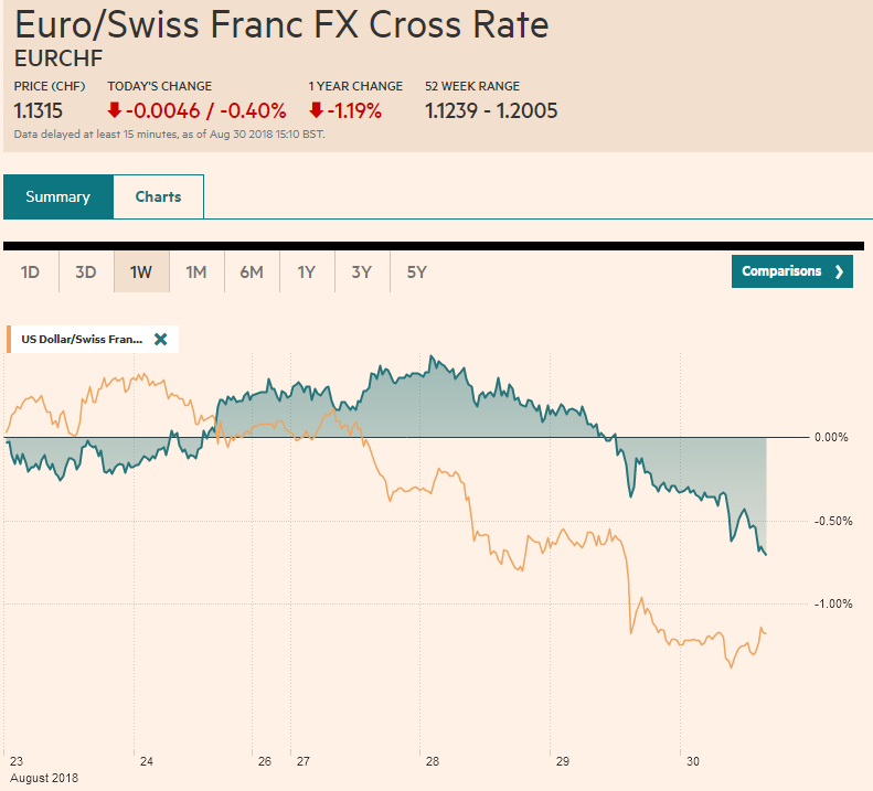 EUR/CHF and USD/CHF, August 30