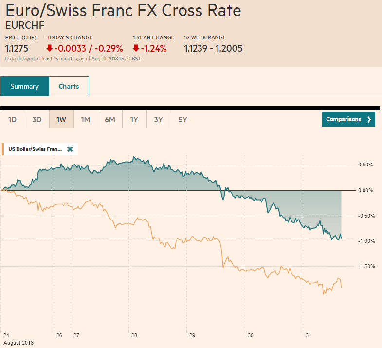 EUR/CHF and USD/CHF, August 31