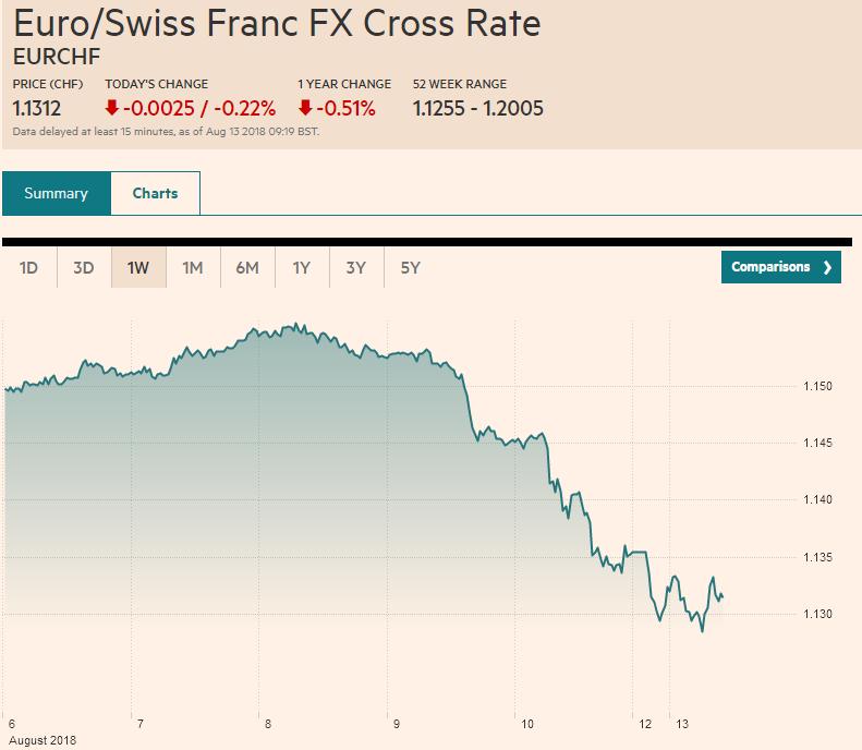 Euro/Swiss Franc FX Cross Rate, August 13