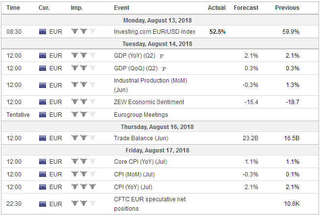 Economic Events: Eurozone, Week August 13