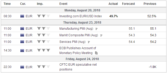 Economic Events: Eurozone, Week August 20