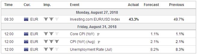 Economic Events: Eurozone, Week August 27